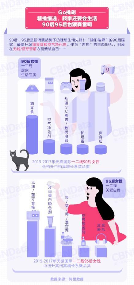 报告:90后95后成进口消费新势力 西班牙韩国产品大热