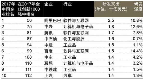 """""""全球最具价值科技品牌榜""""揭晓 阿里巴巴位列中国第一"""