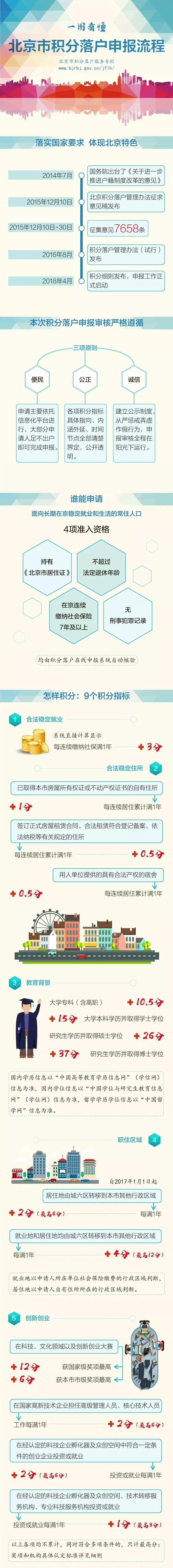 北京积分落户4个资格条件缺一不可!一图读懂申报流程