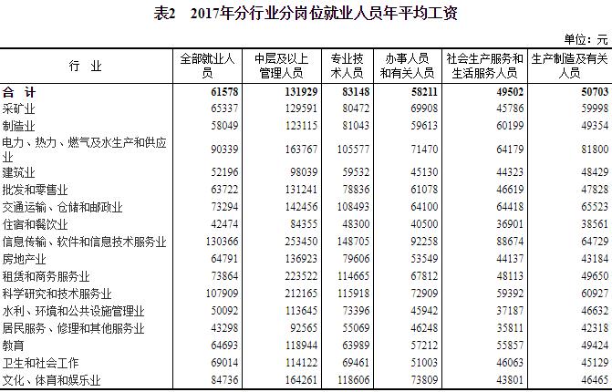 国家统计局:2017年企业人员年均工资增长7.3% 东北生产生活服务人员平均工资最低