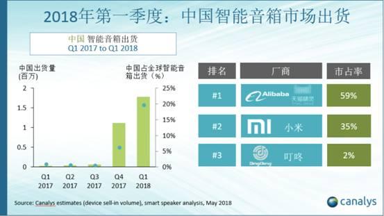 中国成全球第二大智能音箱市场 天猫精灵出货量居全球第三