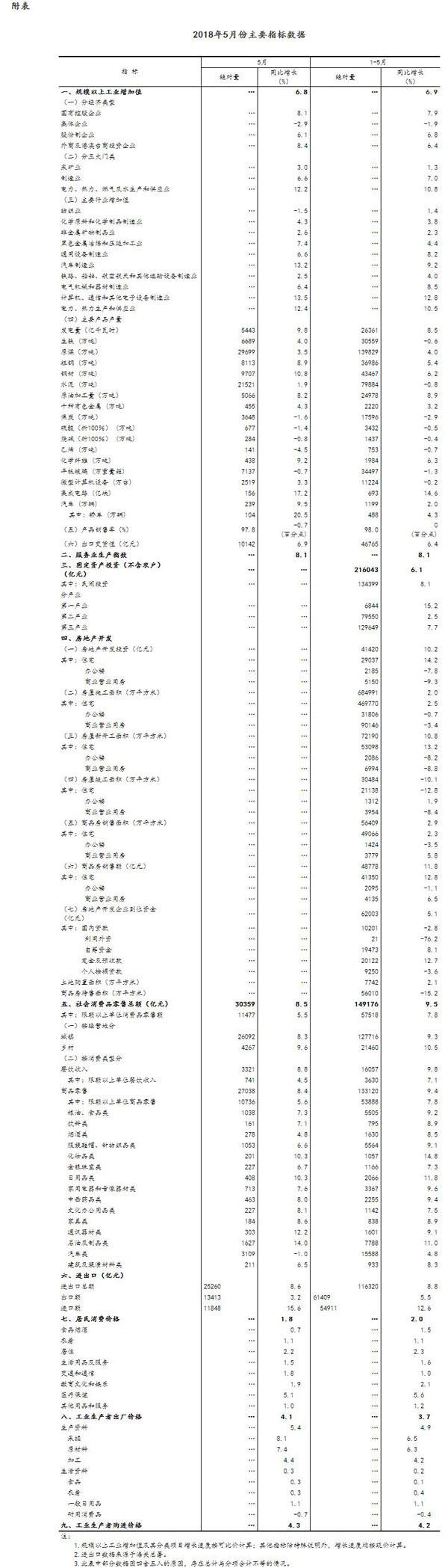 国家统计局:5月份国民经济持续稳中向好
