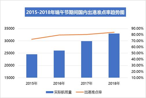 端午小长假国内航班准点率提升3.62%  上海航空最准点