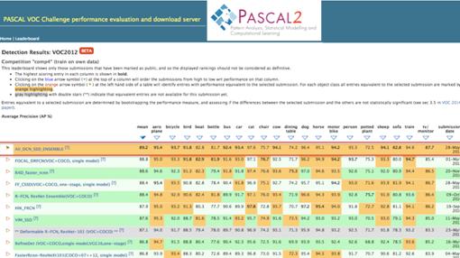阿里登顶Pascal VOC comp4目标检测整体榜单榜首。