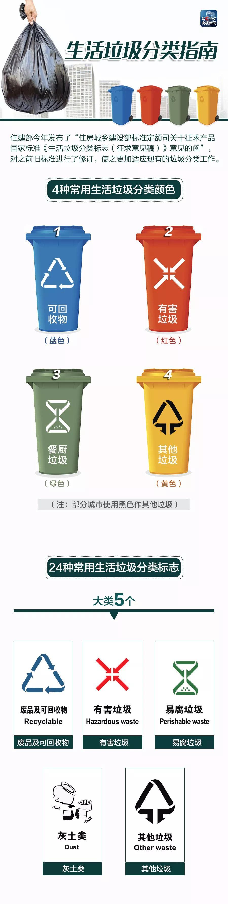 丢垃圾不分类或将多交费 你真的会丢垃圾吗?