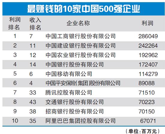 《财富》中国500强揭晓 上榜门槛提升22%