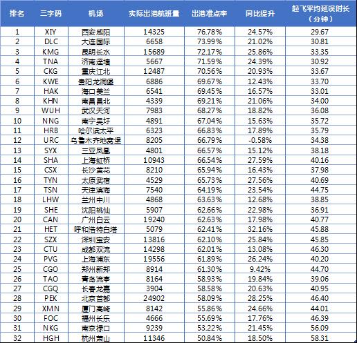 7月民航准点率报告:机场准点率明显提升 天津航空蝉联准点三连冠