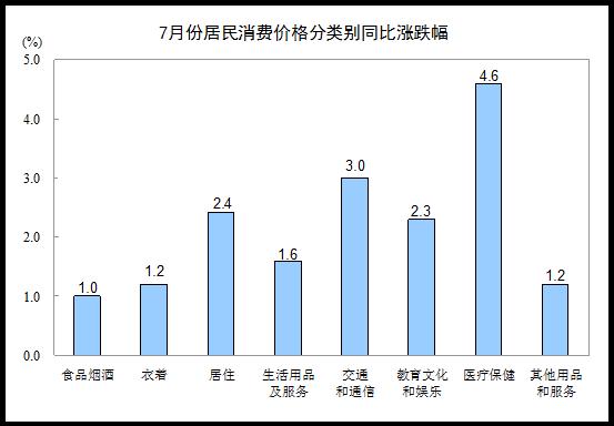 统计局:7月份居民消费价格同比上涨2.1%