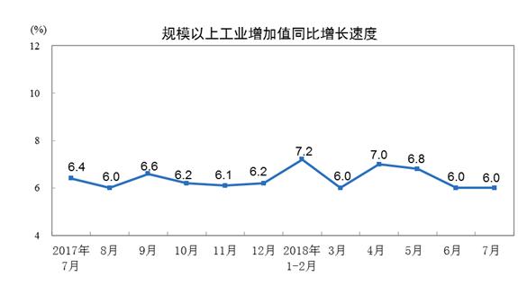 统计局:7月份规模以上工业增加值增长6.0% 与6月份持平