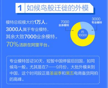 报告:全国外籍模特近万人 平均18岁日薪过万