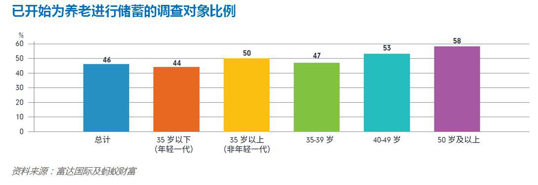 報告:35歲以下年輕人預期養老需163萬 56%無養老規劃
