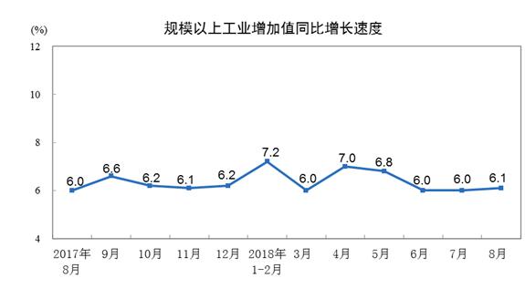 统计局:8月份规模以上工业增加值同比增长6.1%