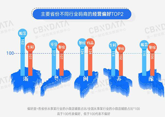 """报告:""""80后""""成中国码商主力 过半店铺月营业额超3万元"""