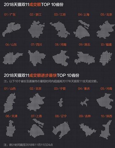 """双十一各省市成交额排行榜:广东居首 山西""""进步最快"""""""