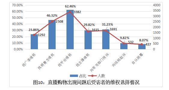 北京市消费者协会:消费者选择直播带货方式购物时应注意以下几点
