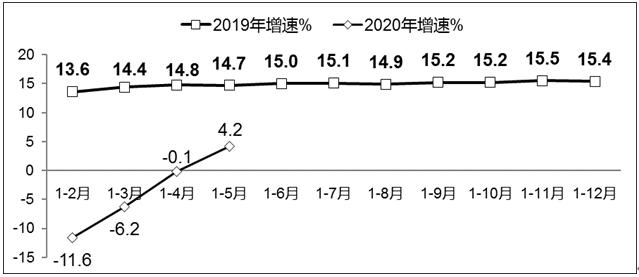 工信部:1-5月我国软件业务收入增速由负转正同比增长4.2%