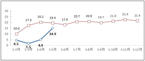 工信部:1-5月互联网企业收入增速大幅回升音视频服务增势明显