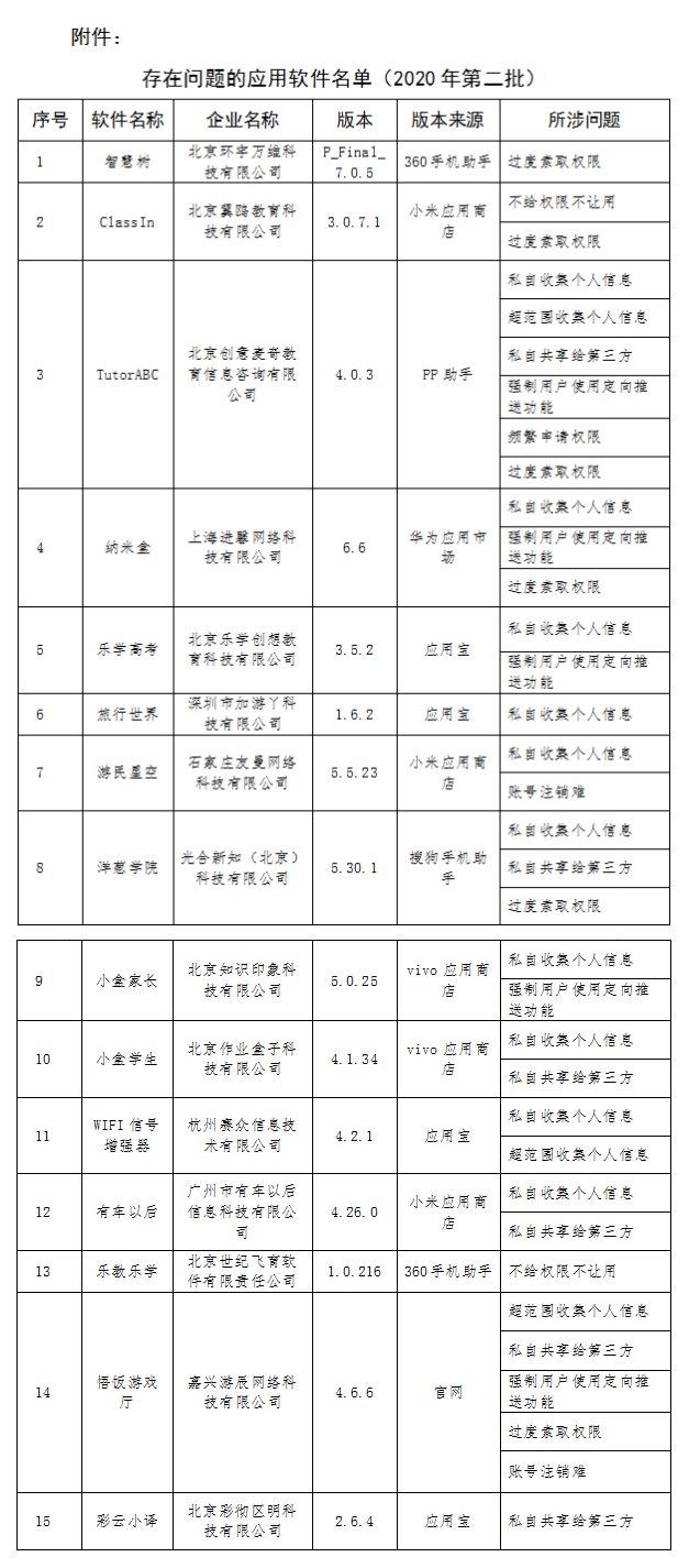 工信部通报15款侵害用户权益APP